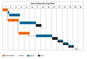 Gantt Charts  Project Management Tools from MindTools