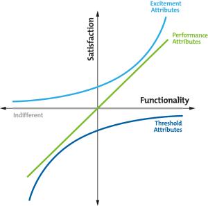 Kano Model Analysis  Creativity Tools From MindTools