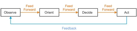 OODA Loop and Countering Elicitation