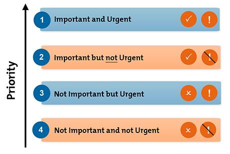 Image result for eisenhower urgent important matrix