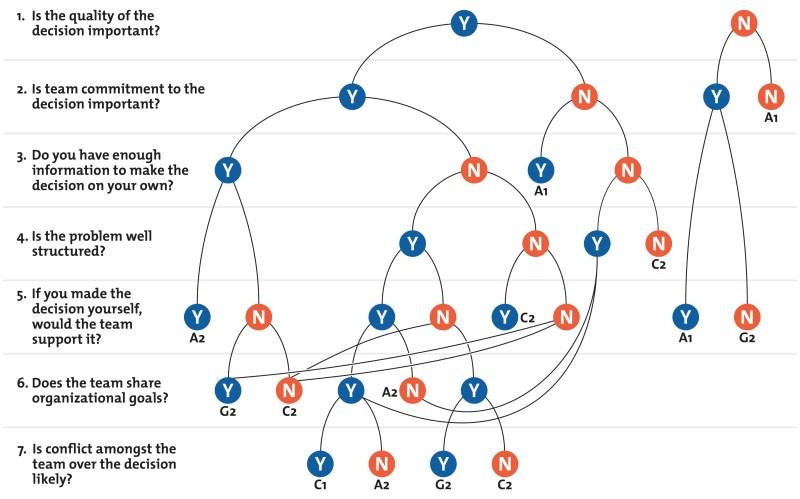 Vroom-Yetton-Jago Decision Model Diagram