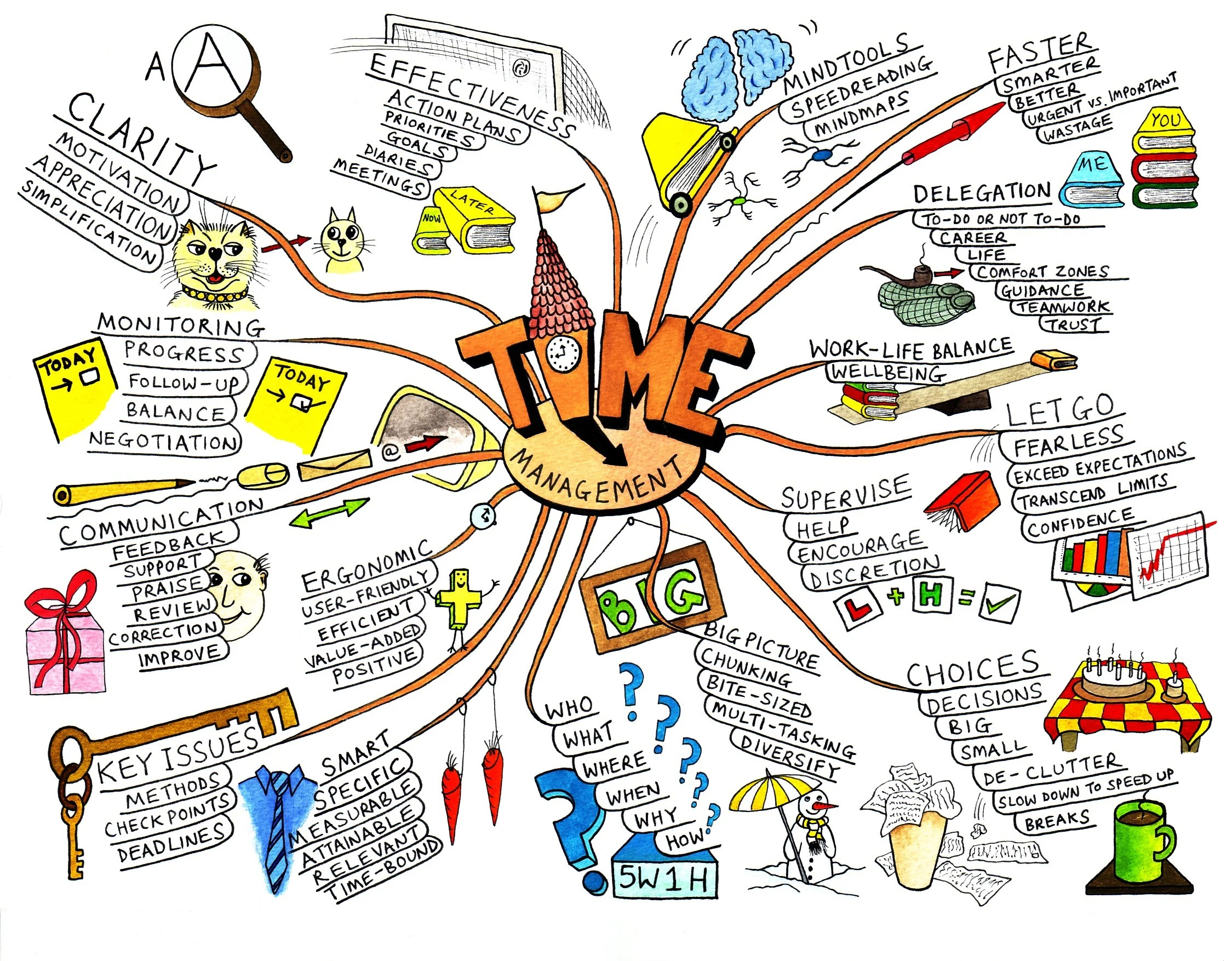 Mind Map Inspirationfrom mindtools.com