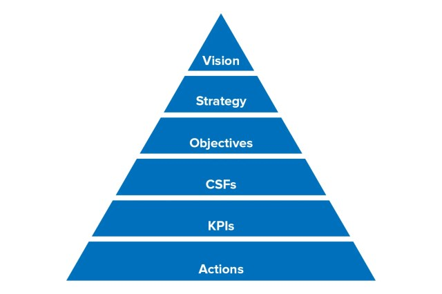 Performance Management and KPIs - From MindTools.com