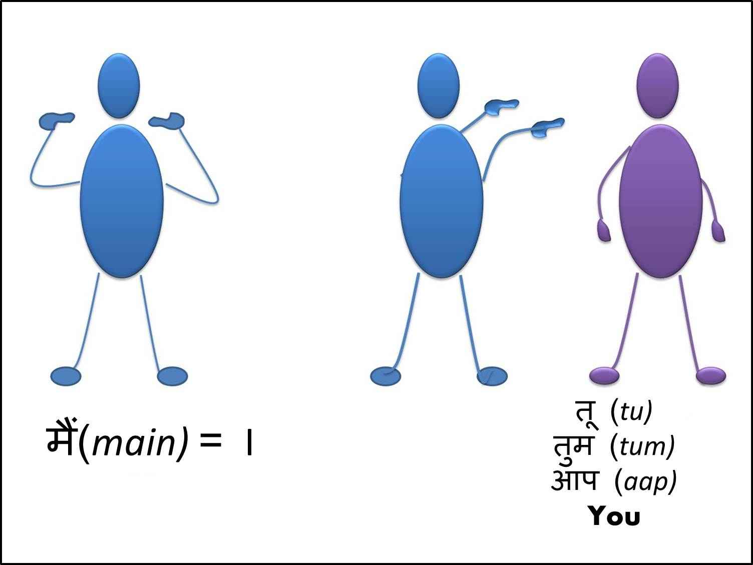 Telling Who You Are In Hindi