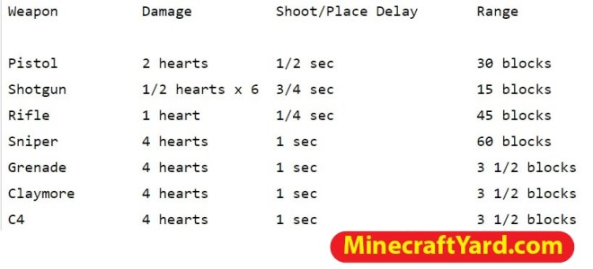 Paintball Mod for Minecraft 2