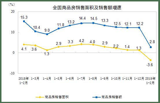 China real estate sales