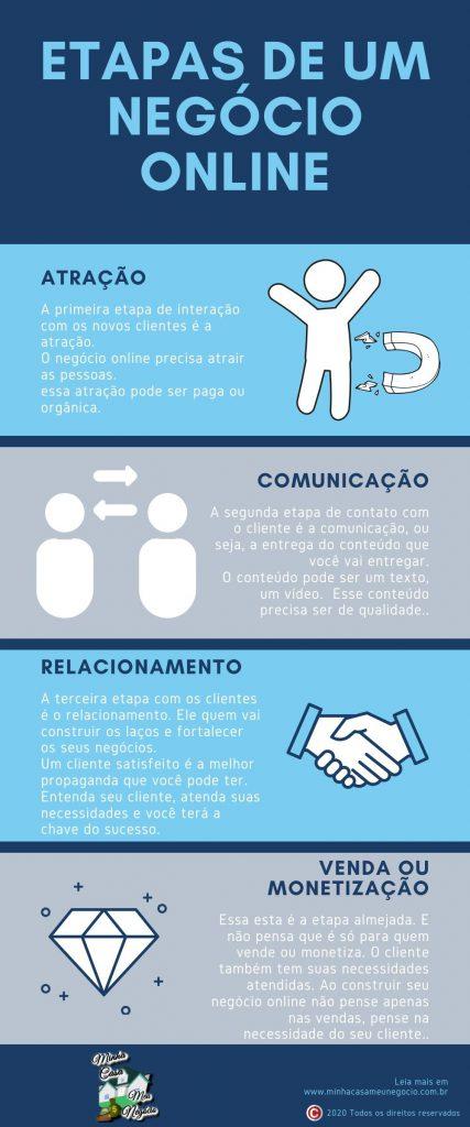 Infografico Etapas de um negocio online