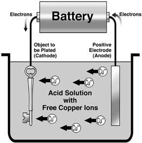 Applications Of Electrolysis In Industries | Mini Chemistry - Learn
