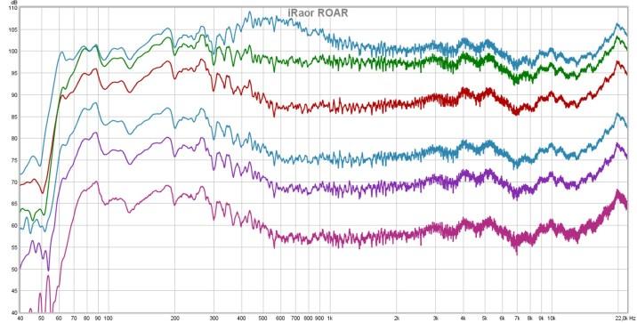 Frequenzmessung der ROAR-Modus