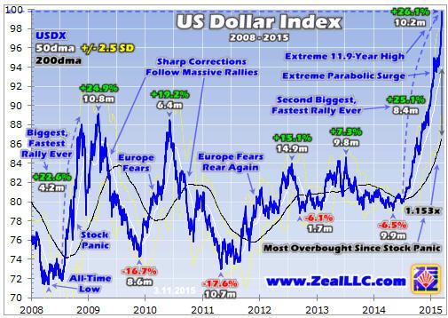 Trading the parabolic dollar - US dollar index