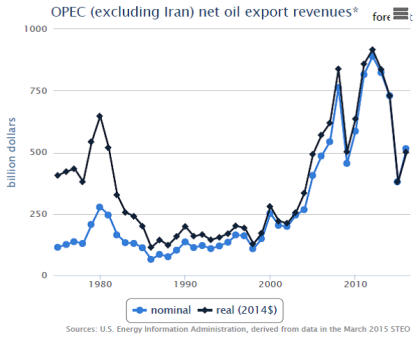 How much longer can OPEC hold out - graph