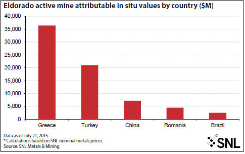 SNL Eldroado active mine attributable in situ values by country