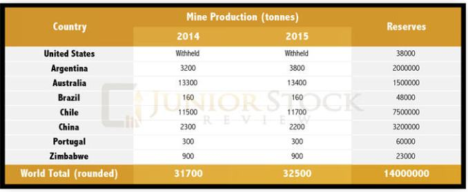 The lithium story - mine production graph