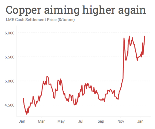 Copper price jumps as China imports hit all-time high