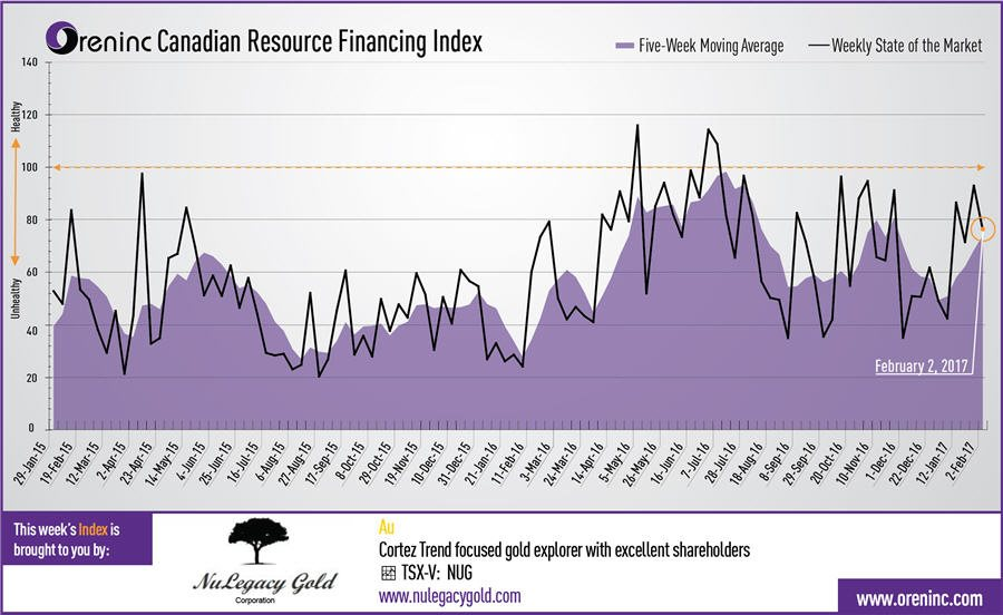 oreninc canadian resource financing index graph