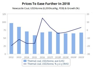 Image result for images of coal rate 2018