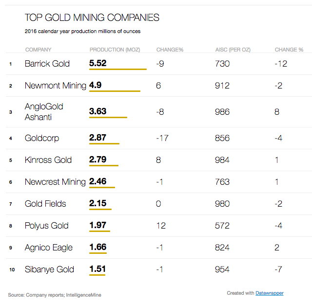 World's top 10 gold mining companies – 2016