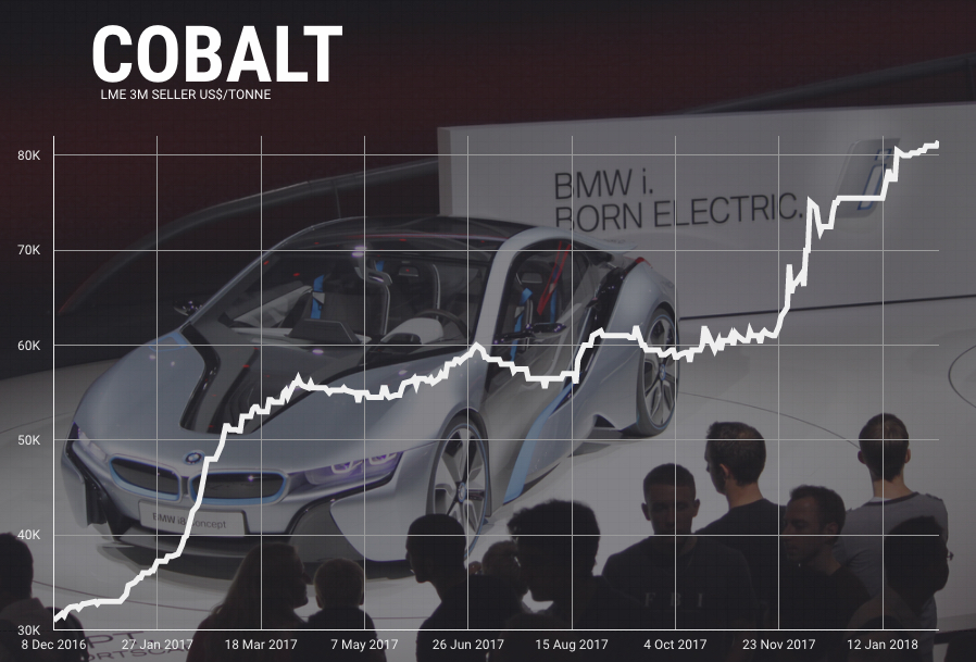 BMW mining deals imminent as cobalt price powers on - report