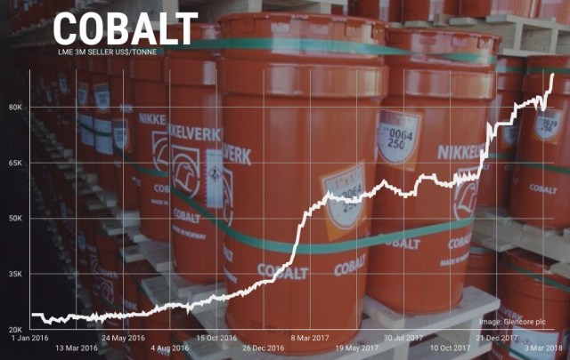 Cobalt price: Automakers 'waking up too late' as China takes control