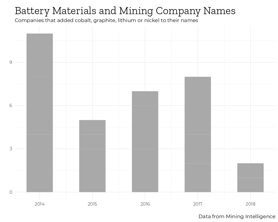 Mining Intelligence Battery Materials and Mining Company Names