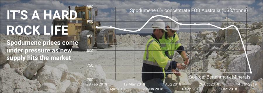 Lithium price: Spodumene is getting crushed