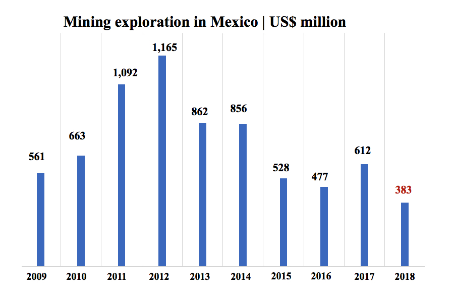 Mining exploration in Mexico hits 12-year low