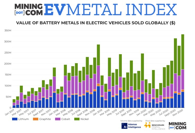 Cobalt price rally lifts EV Metal Index to fresh record high
