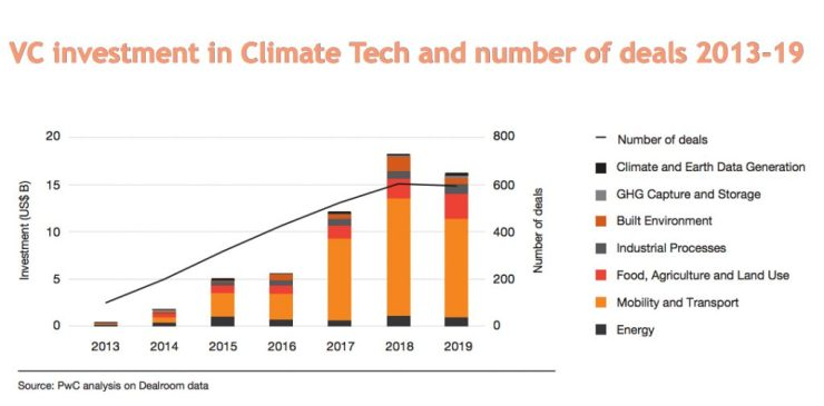 VC investment in Climate Tech and number of deals