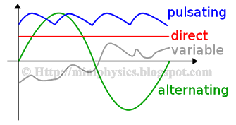 Types of ac waveforms