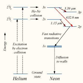 Helium neon energy levels