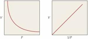 boyle law graph