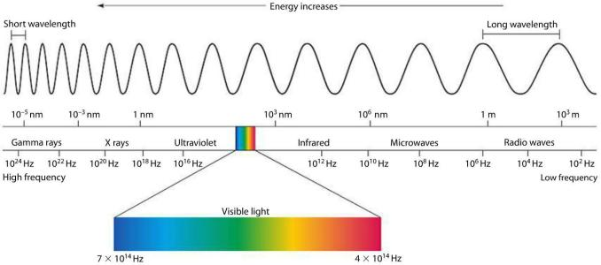 The Electromagnetic Spectrum | Mini Physics - Learn Physics