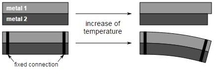 Measurement Of Temperature | Mini Physics - Learn Physics Online