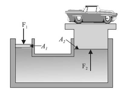 SS: Hydraulic systems | Mini Physics - Learn Physics Online