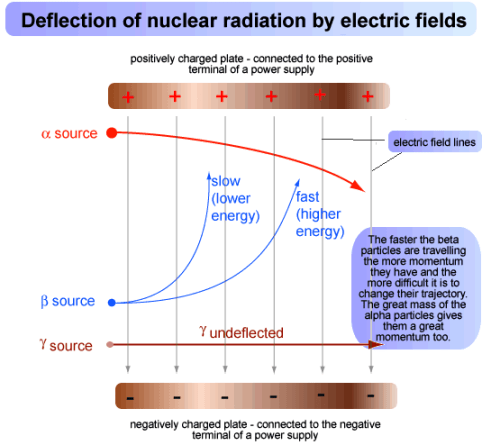 Deflection of nuclear radiation by electric field