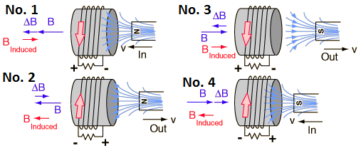 principles of electromagnetic induction