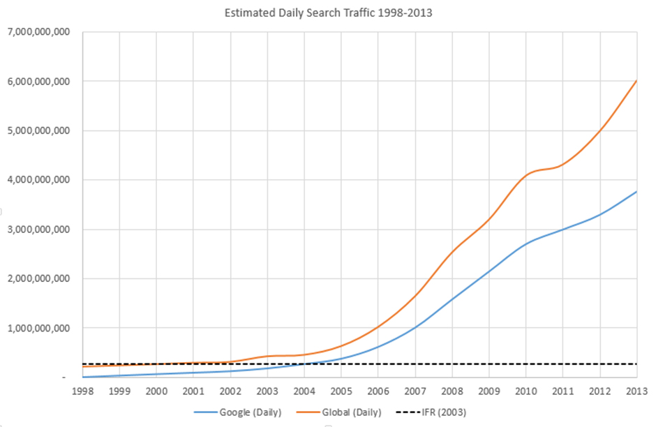 This is a claim that is easily blown out of the water, starting with this  graph which shows the estimated growth in global daily search traffic since  1998.