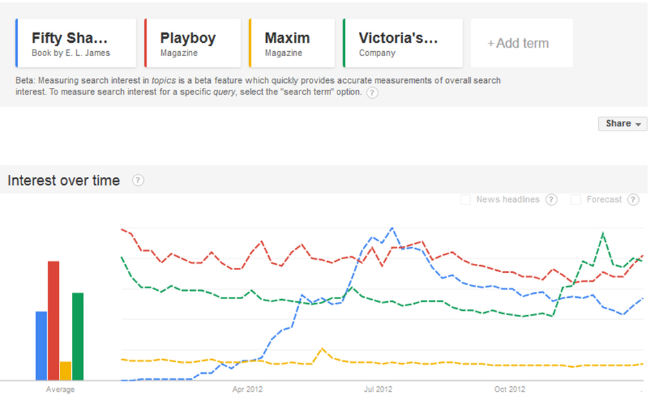 "And would you just look at that. At its peak ""50 Shades"" pulled in more  search traffic than either Playboy or Maxim, although Playboy does a rather  better ..."