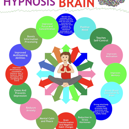hypnosis brain benefits