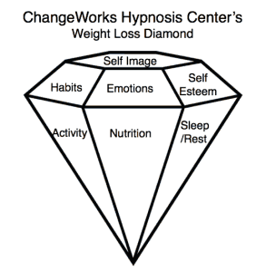hypnosis for weight loss Minnesota