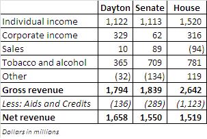 tax proposals summary