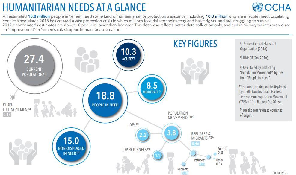 UN humanitarian needs infograph Yemen