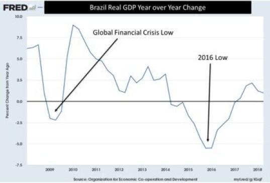 Brazil recession
