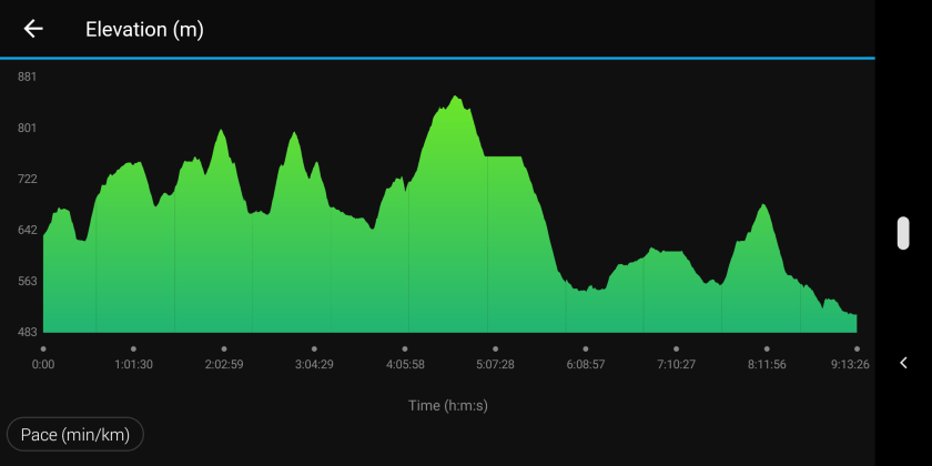 As you can see this GR3 is hilly, to say the least :)
