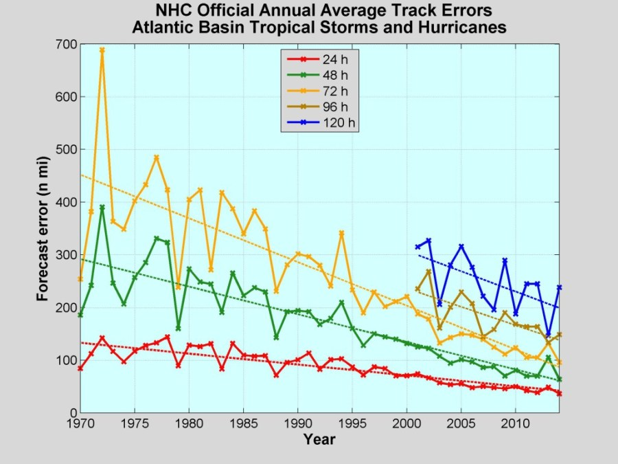 Error de pronòstic en la localització de tempestes tropicals, per any i antelació. / NHC NOAA