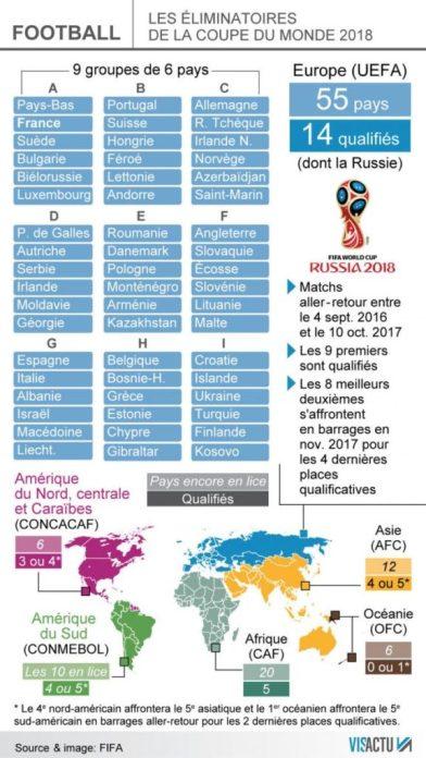 Calendrier des barrages pour la coupe du monde en russie - Calendrier eliminatoire coupe du monde ...