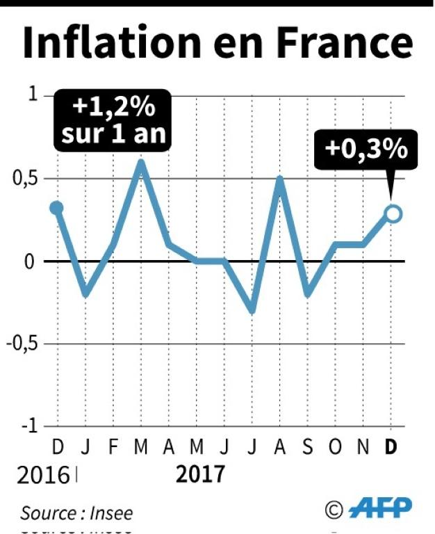 Evolution mensuelle de l'indice des prix à la consommation de décembre 2016 à décembre 2017 et évolution sur 1 an