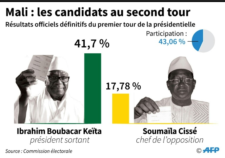 Mali : les candidats au second tour