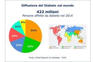 Diffusione_diabete_mondo