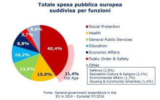 Eurostat - spesa pubblica suddivisa per funzioni torta